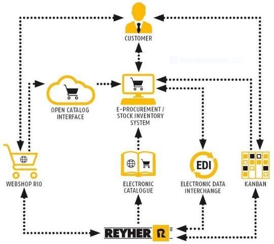 REYHER - Verbindungselemente und Befestigungstechnik - E